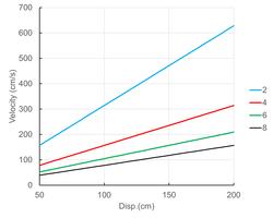 正弦波の速度と変位の関係