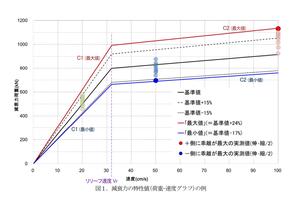 オイルダンパー荷重-速度関係