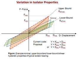 IsolatorProperties