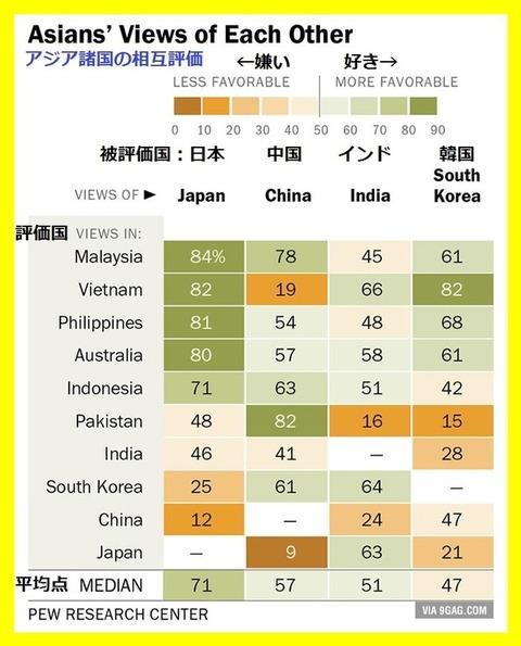 海外「アジア国の中で好感度調査を行った結果」