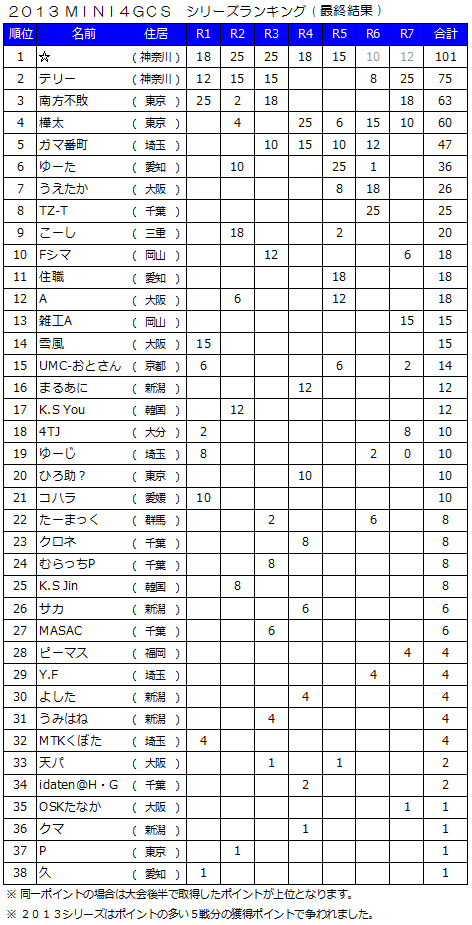 2013MINI4GCS-RANKING.png