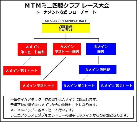 MTM大会フローチャート2