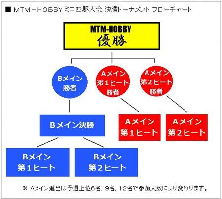 MTM大会フローチャート