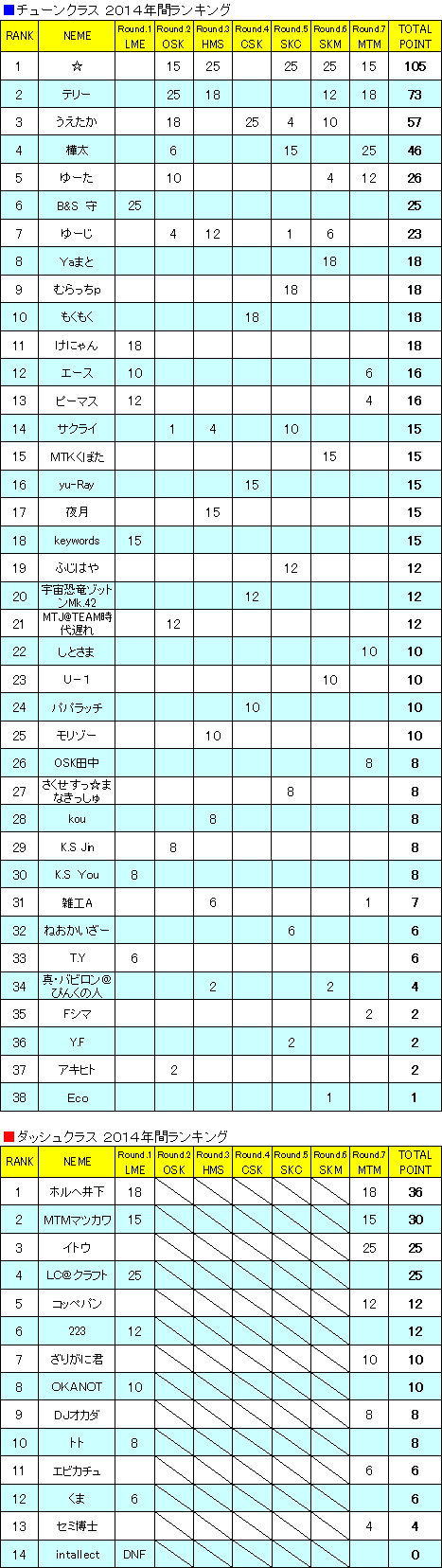 MINI4GCS-2014RANKING.png