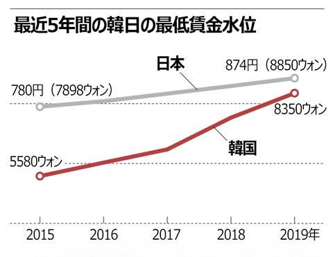 払わなければ関係ないからなw【経済】最低賃金、韓国は実質日本以上