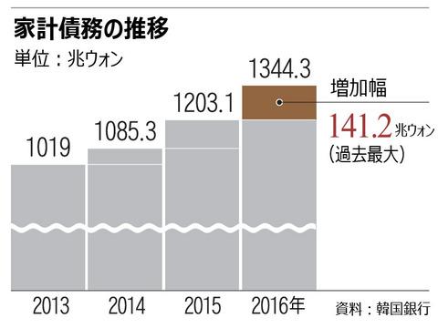 【経済】韓国の家計債務が過去最大132兆円、質・量ともに悪化