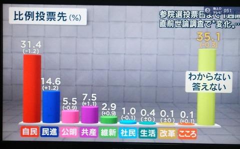 SEALDs「どこに入れるか決めてない人、投票行くか迷ってる人は多数派です!自民党より多いんです!」