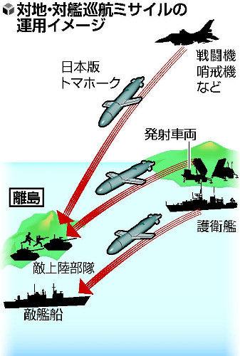 国民「増税くるちぃょう…」安倍「日本版トマホークを開発する!費用は1000億!」