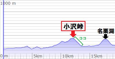小沢峠 高低図②