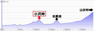 小沢峠 高低図