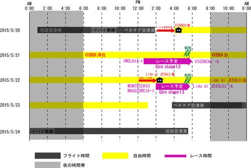Giro2015観戦スケジュール2