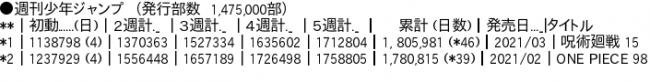 【朗報】呪術廻戦、ついにONE PIECEに最新刊の売上で勝ってしまうwxwxwxwxwxwxwxwxw
