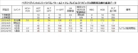 20130415 20130405~ ペグリバテレ治療の血液データ