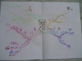 私のマインドマップ