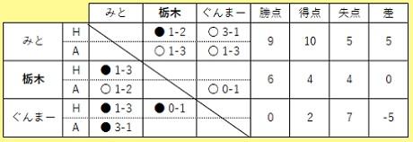 20201121 水戸戦 ㉒