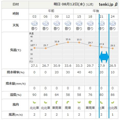 20200811 天気予報 ②