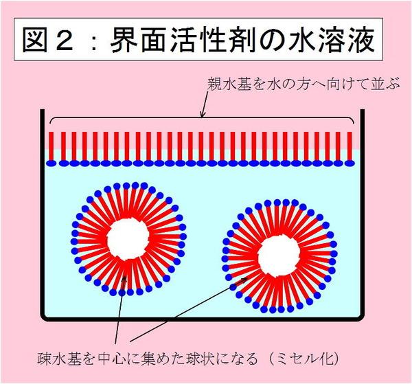 界面活性剤の水溶液