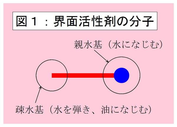 界面活性剤の分子