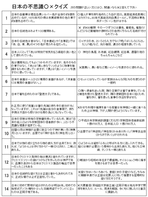 日本の不思議〇×クイズ