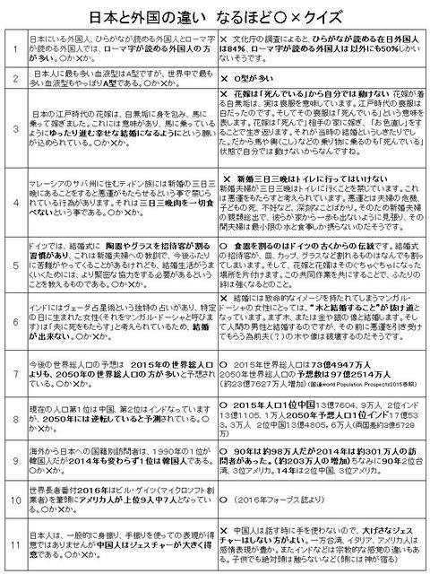 日本と外国の違いクイズ
