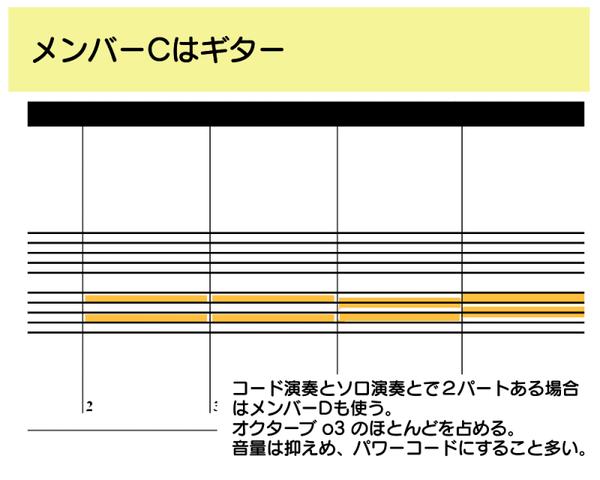 音楽ソフトMuse メイキング メンバーC
