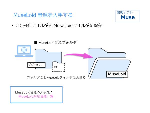 MuseLoid設置 (2)