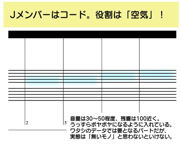 音楽ソフトMuse メイキング メンバーJ