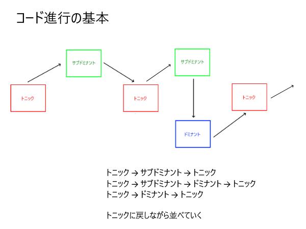 コード進行基本2