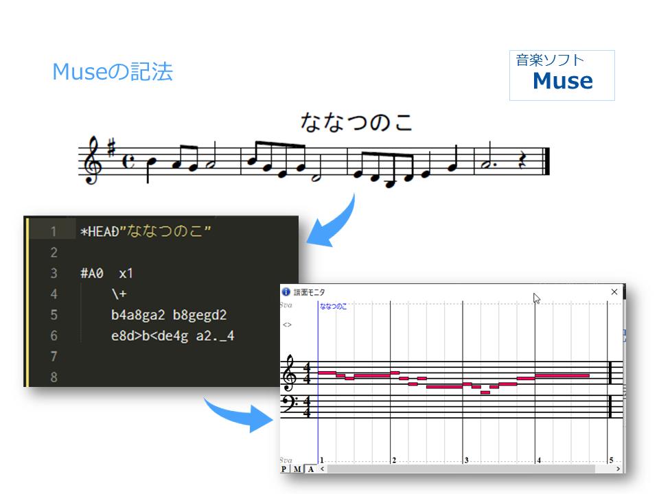 音楽ソフトMuse