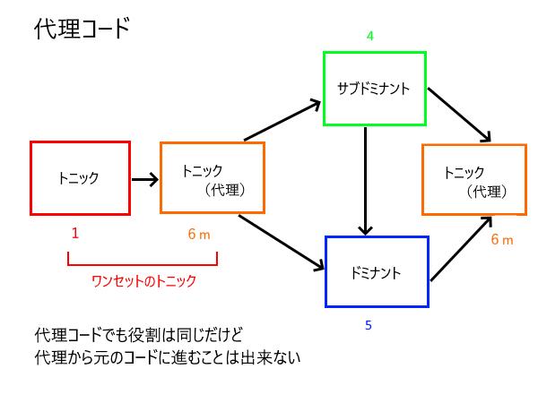 コード 進行 基本 トニック ドミナント サブドミナント 代理コード