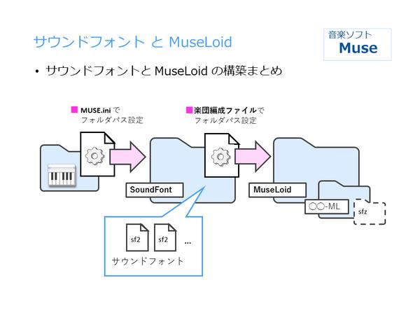 MuseLoid設置 (4)