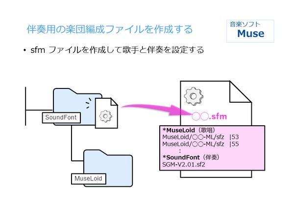 MuseLoid設置 (3)