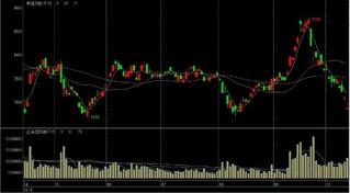 ソフトバンク株価チャート