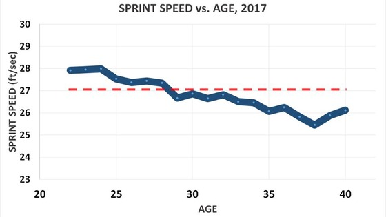 2017_sprint_speed_age_line_c59fn3kp_8ebnqe71