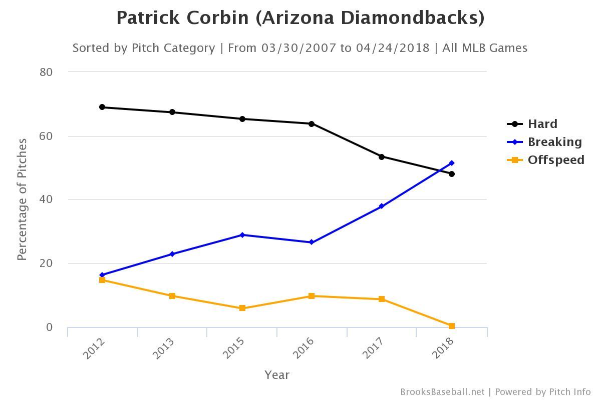 週間MVPのパトリック・コービン、自由自在に球速を変えるスライダーで ...