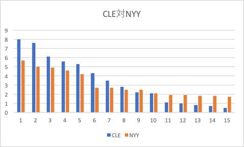 CLE対NYY