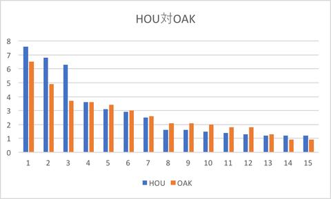 HOU対OAk