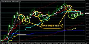 ユーロ円の4時間足2015・5・22
