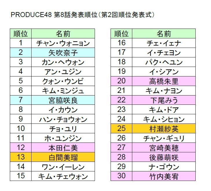 PRODUCE48】第8話 第2回順位発表式 順位表 : IZ*ONEまとめノート