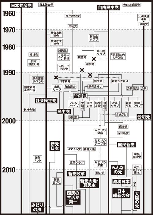 政党政派の変遷が覚えられません日本史の教科書の後ろに乗っている政党政派の  - Yahoo!知恵袋