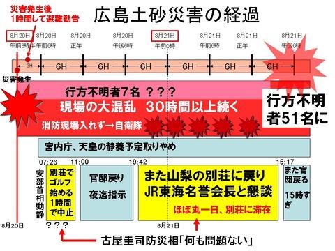 広島土砂災害の経過