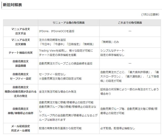 【トライオートETF】システムリニューアルの対応は?-変更点