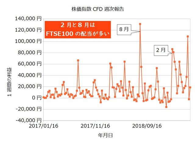 株価指数CFD週次20190527