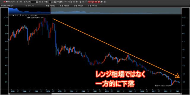 マネパの連続予約注文_トルコリラ円チャート