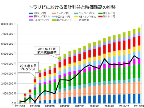 トラリピ月次グラフ用201803