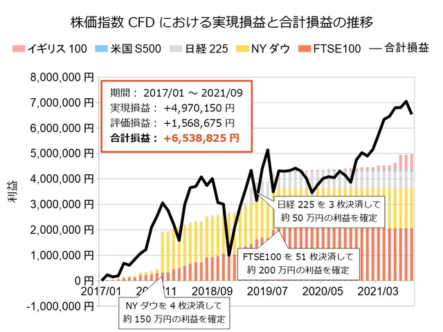 株価指数CFD積立実績202109