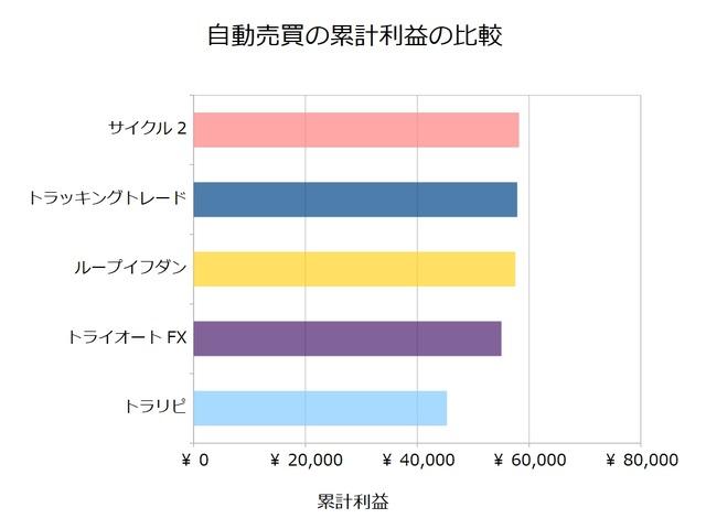 FX自動売買_累計利益の比較検証20190225