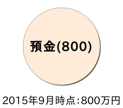 ポートフォリオ201509