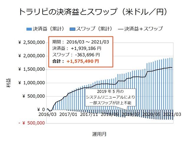 トラリピの決済益とスワップ-米ドル/円202103