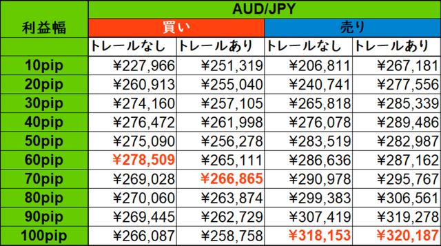 豪ドル円のバックテスト